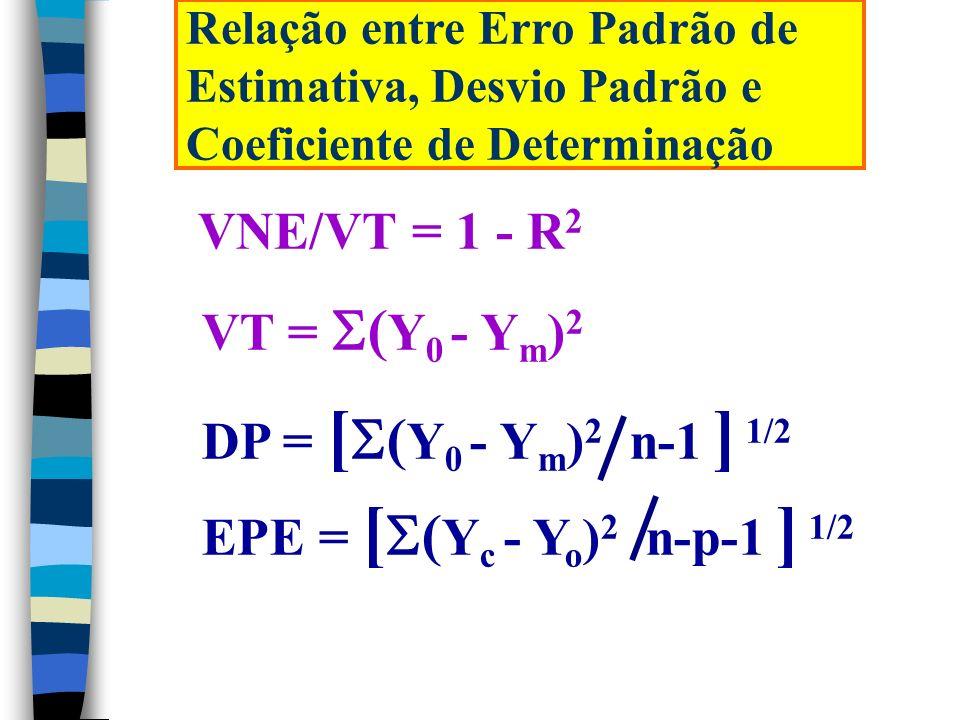 VNE/VT = 1 - R2 VT = (Y0 - Ym)2 DP = [(Y0 - Ym)2 n-1 ] 1/2
